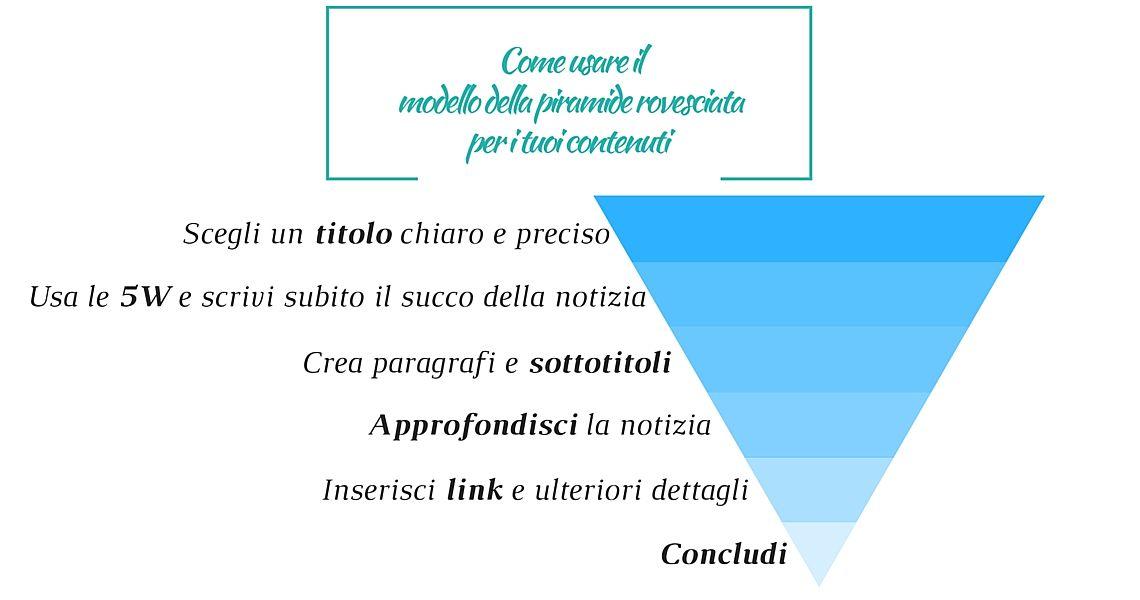 modello della piramide rovesciata